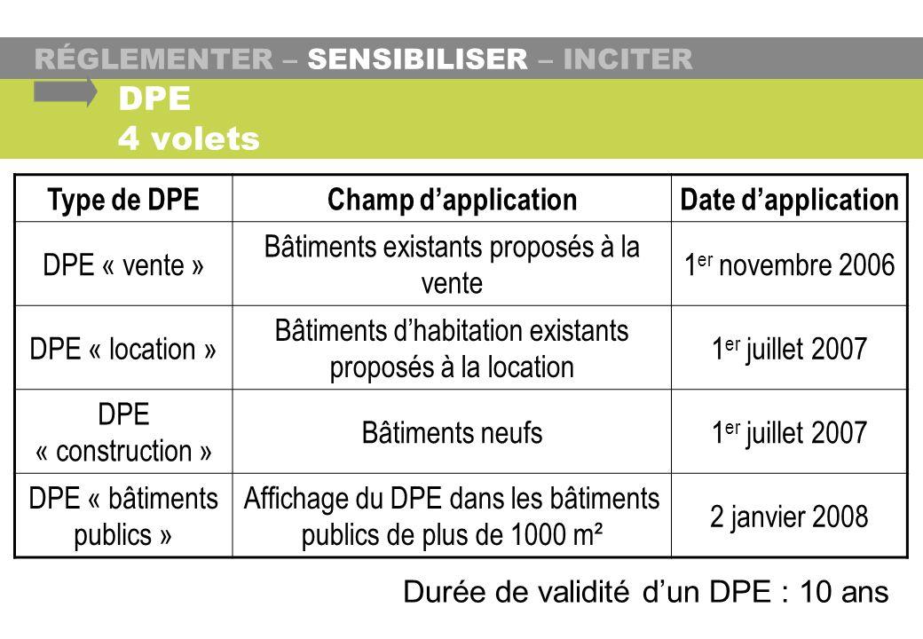 DPE 4 volets Durée de validité dun DPE : 10 ans RÉGLEMENTER – SENSIBILISER – INCITER Type de DPEChamp dapplicationDate dapplication DPE « vente » Bâti
