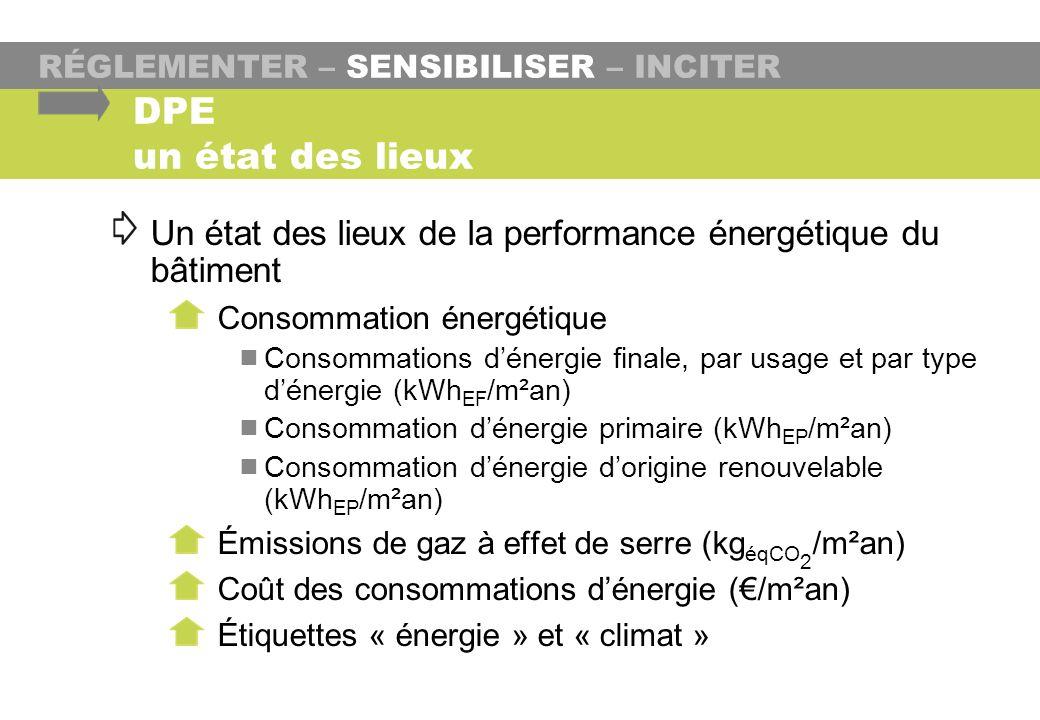 RÉGLEMENTER – SENSIBILISER – INCITER Un état des lieux de la performance énergétique du bâtiment Consommation énergétique Consommations dénergie final