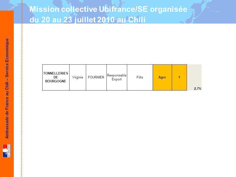 Ambassade de France au Chili – Service Economique Mission collective Ubifrance/SE organisée du 20 au 23 juillet 2010 au Chili TONNELLERIES DE BOURGOGNE VirginieFOURNIER Responsable Export FûtsAgro1 2,7%