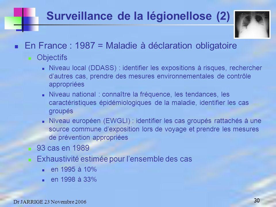 30 Dr JARRIGE 23 Novembre 2006 En France : 1987 = Maladie à déclaration obligatoire Objectifs Niveau local (DDASS) : identifier les expositions à risques, rechercher dautres cas, prendre des mesures environnementales de contrôle appropriées Niveau national : connaître la fréquence, les tendances, les caractéristiques épidémiologiques de la maladie, identifier les cas groupés Niveau européen (EWGLI) : identifier les cas groupés rattachés à une source commune dexposition lors de voyage et prendre les mesures de prévention appropriées 93 cas en 1989 Exhaustivité estimée pour lensemble des cas en 1995 à 10% en 1998 à 33% Surveillance de la légionellose (2)