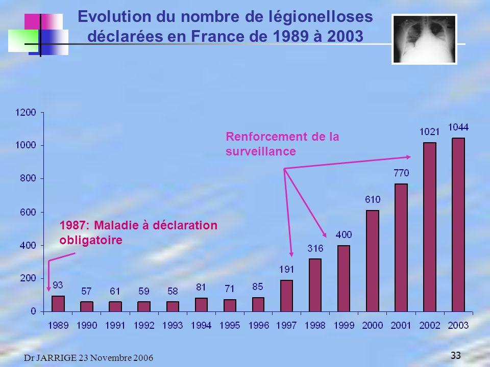 33 Dr JARRIGE 23 Novembre 2006 Evolution du nombre de légionelloses déclarées en France de 1989 à 2003 Renforcement de la surveillance 1987: Maladie à déclaration obligatoire