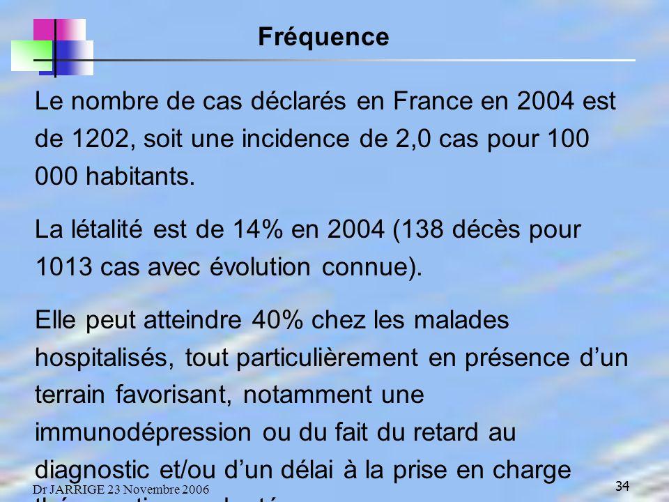 34 Dr JARRIGE 23 Novembre 2006 Le nombre de cas déclarés en France en 2004 est de 1202, soit une incidence de 2,0 cas pour 100 000 habitants.