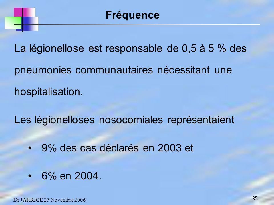 35 Dr JARRIGE 23 Novembre 2006 La légionellose est responsable de 0,5 à 5 % des pneumonies communautaires nécessitant une hospitalisation.