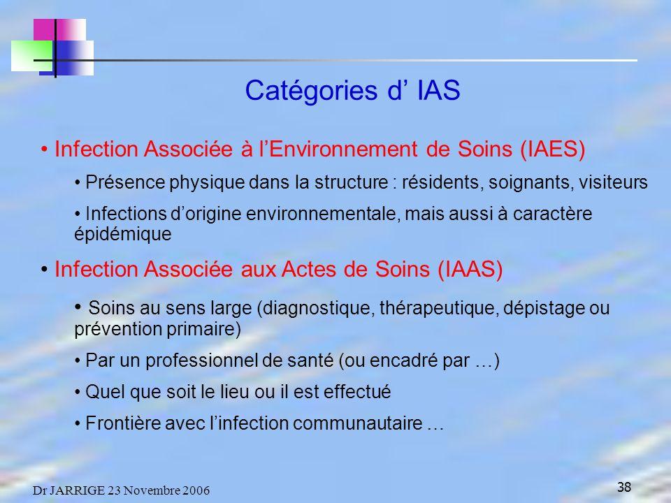 38 Dr JARRIGE 23 Novembre 2006 Catégories d IAS Infection Associée à lEnvironnement de Soins (IAES) Présence physique dans la structure : résidents, soignants, visiteurs Infections dorigine environnementale, mais aussi à caractère épidémique Infection Associée aux Actes de Soins (IAAS) Soins au sens large (diagnostique, thérapeutique, dépistage ou prévention primaire) Par un professionnel de santé (ou encadré par …) Quel que soit le lieu ou il est effectué Frontière avec linfection communautaire …