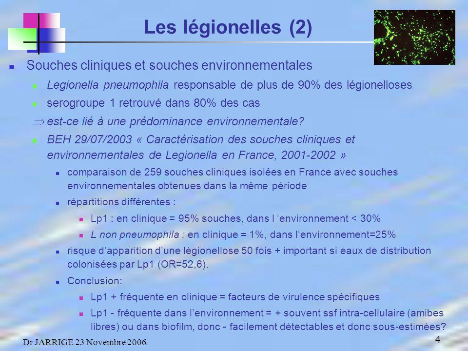 4 Dr JARRIGE 23 Novembre 2006 Les légionelles (2) Souches cliniques et souches environnementales Legionella pneumophila responsable de plus de 90% des légionelloses serogroupe 1 retrouvé dans 80% des cas est-ce lié à une prédominance environnementale.