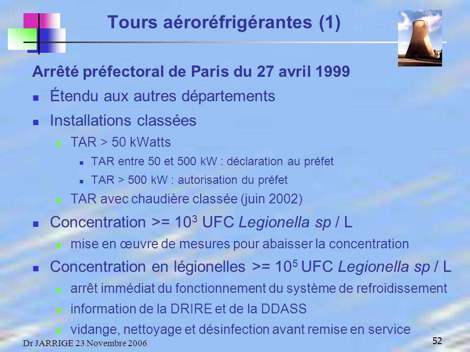 52 Dr JARRIGE 23 Novembre 2006 Arrêté préfectoral de Paris du 27 avril 1999 Étendu aux autres départements Installations classées TAR > 50 kWatts TAR entre 50 et 500 kW : déclaration au préfet TAR > 500 kW : autorisation du préfet TAR avec chaudière classée (juin 2002) Concentration >= 10 3 UFC Legionella sp / L mise en œuvre de mesures pour abaisser la concentration Concentration en légionelles >= 10 5 UFC Legionella sp / L arrêt immédiat du fonctionnement du système de refroidissement information de la DRIRE et de la DDASS vidange, nettoyage et désinfection avant remise en service Tours aéroréfrigérantes (1)