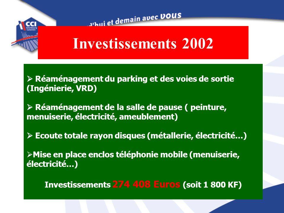 Investissements 2002 Réaménagement du parking et des voies de sortie (Ingénierie, VRD) Réaménagement de la salle de pause ( peinture, menuiserie, élec