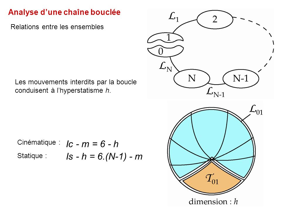 Analyse dune chaîne bouclée Relations entre les ensembles Les mouvements interdits par la boucle conduisent à lhyperstatisme h. Ic - m = 6 - h Is - h