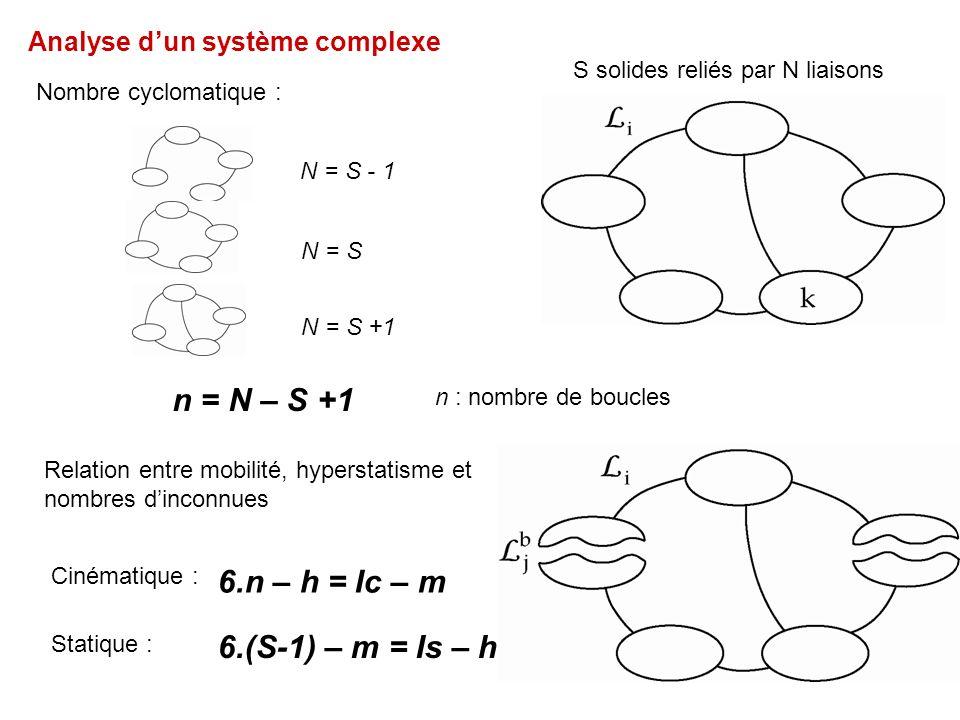 Analyse dun système complexe Nombre cyclomatique : S solides reliés par N liaisons 6.n – h = Ic – m 6.(S-1) – m = Is – h Statique : Cinématique : N = S - 1 N = S N = S +1 n = N – S +1 n : nombre de boucles Relation entre mobilité, hyperstatisme et nombres dinconnues