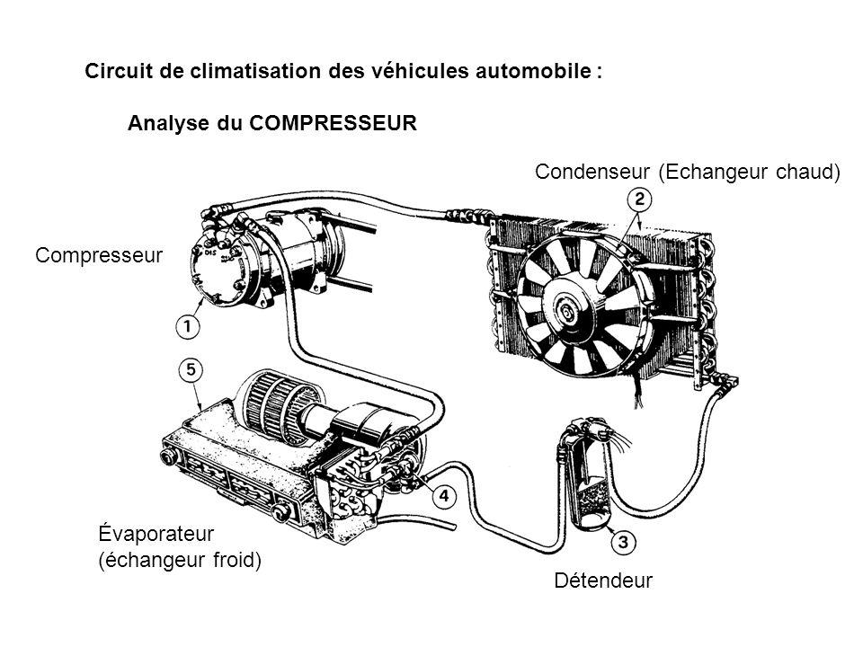 Compresseur Évaporateur (échangeur froid) Condenseur (Echangeur chaud) Détendeur Circuit de climatisation des véhicules automobile : Analyse du COMPRE