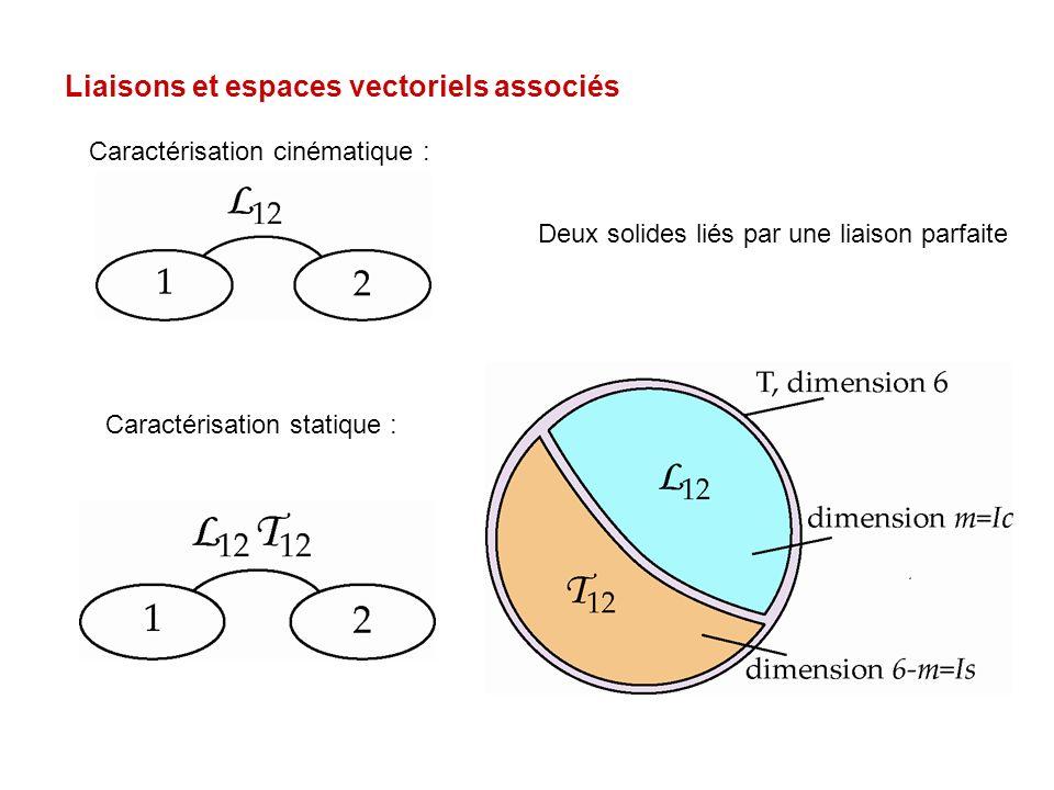 Liaisons et espaces vectoriels associés Deux solides liés par une liaison parfaite Caractérisation cinématique : Caractérisation statique :