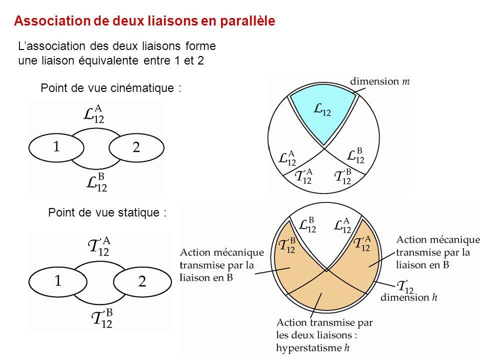 Association de deux liaisons en parallèle Lassociation des deux liaisons forme une liaison équivalente entre 1 et 2 Point de vue cinématique : Point de vue statique :