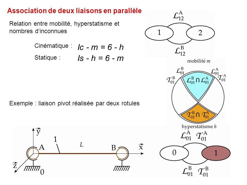 Association de deux liaisons en parallèle Relation entre mobilité, hyperstatisme et nombres dinconnues Exemple : liaison pivot réalisée par deux rotules Ic - m = 6 - h Is - h = 6 - m Statique : Cinématique :