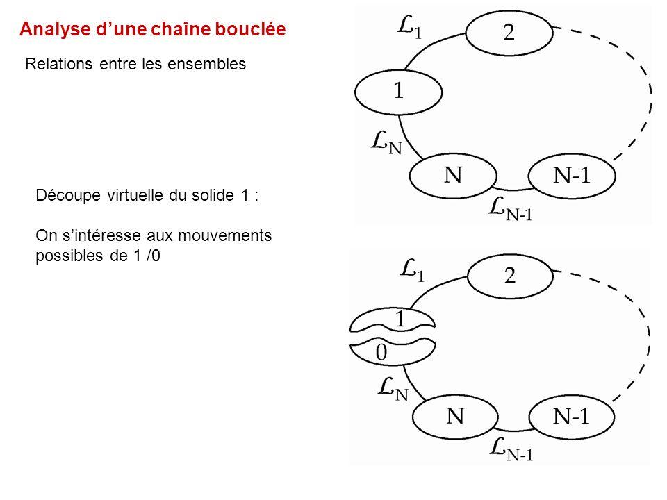Analyse dune chaîne bouclée Relations entre les ensembles Découpe virtuelle du solide 1 : On sintéresse aux mouvements possibles de 1 /0