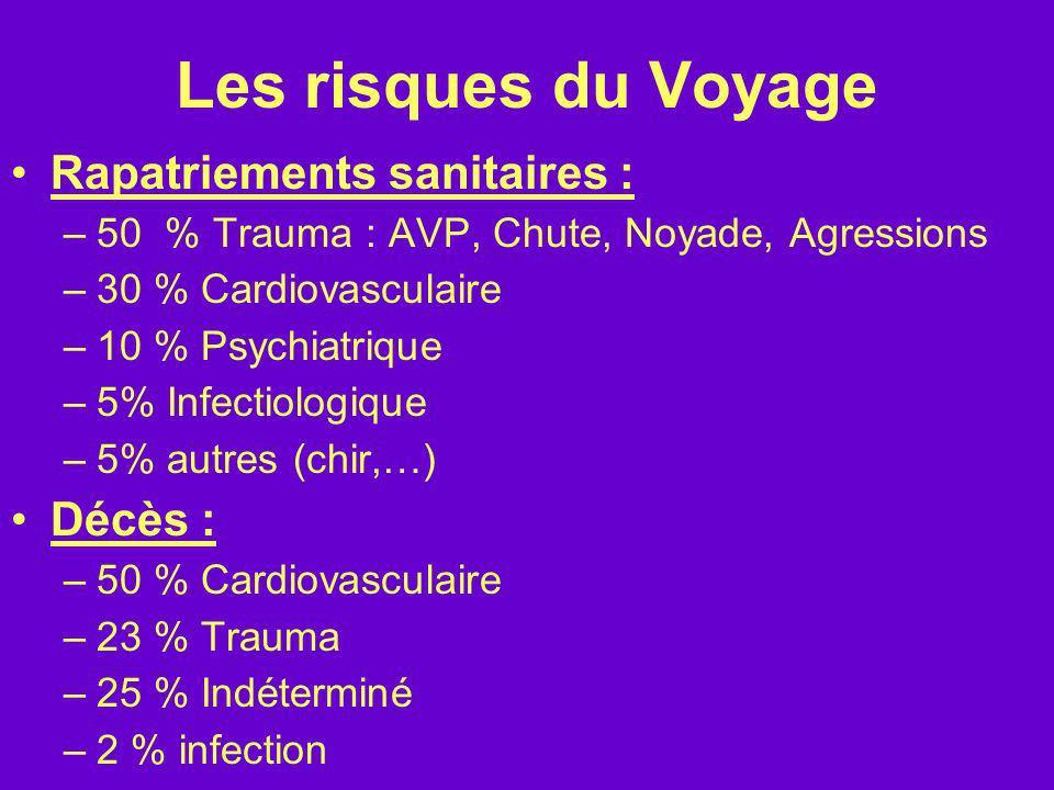 Les risques du Voyage Rapatriements sanitaires : –50 % Trauma : AVP, Chute, Noyade, Agressions –30 % Cardiovasculaire –10 % Psychiatrique –5% Infectio