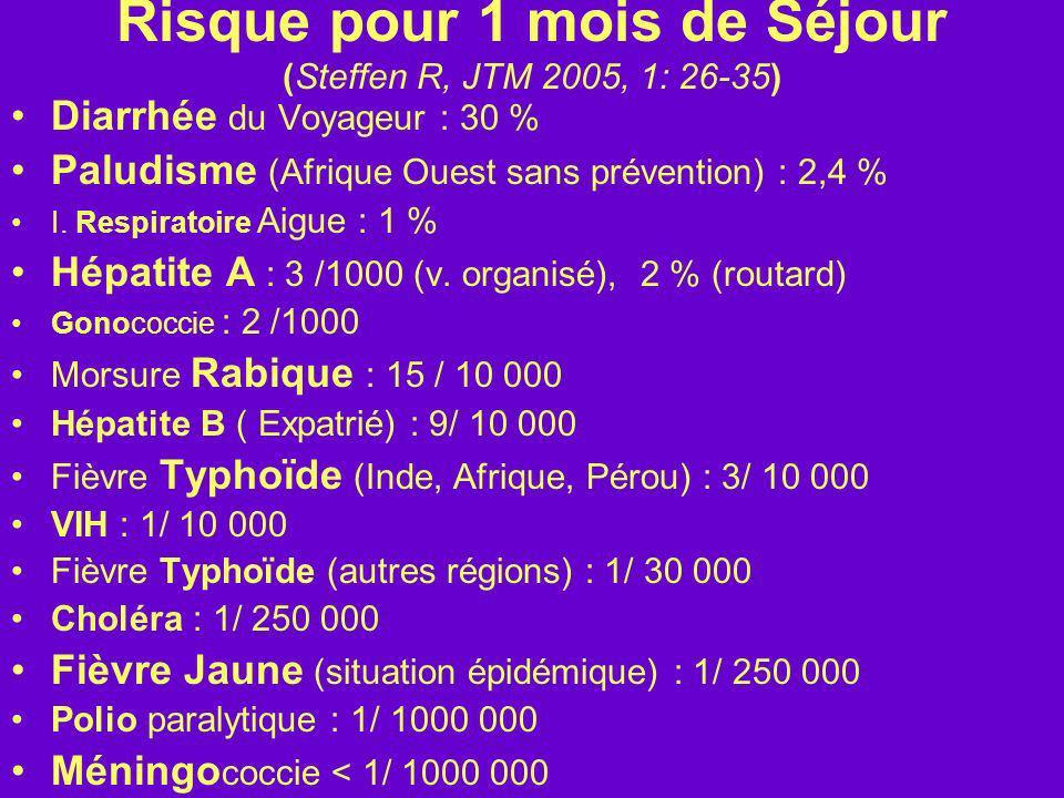 Risque pour 1 mois de Séjour (Steffen R, JTM 2005, 1: 26-35) Diarrhée du Voyageur : 30 % Paludisme (Afrique Ouest sans prévention) : 2,4 % I. Respirat