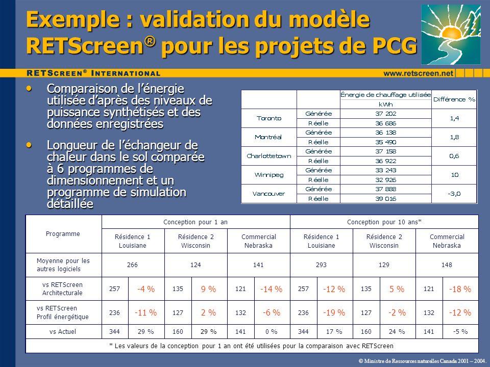 © Ministre de Ressources naturelles Canada 2001 – 2004. Exemple : validation du modèle RETScreen ® pour les projets de PCG Comparaison de lénergie uti