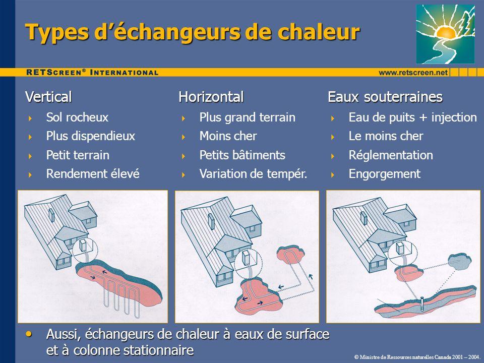 © Ministre de Ressources naturelles Canada 2001 – 2004. Types déchangeurs de chaleur Vertical Sol rocheux Plus dispendieux Petit terrain Rendement éle