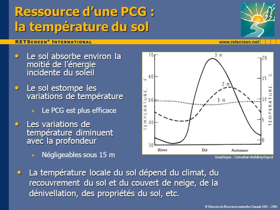 © Ministre de Ressources naturelles Canada 2001 – 2004. Ressource dune PCG : la température du sol Le sol absorbe environ la moitié de lénergie incide