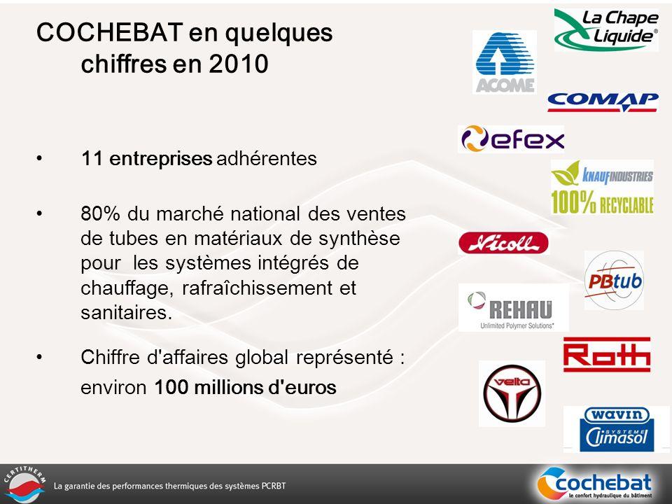 COCHEBAT en quelques chiffres en 2010 11 entreprises adhérentes 80% du marché national des ventes de tubes en matériaux de synthèse pour les systèmes intégrés de chauffage, rafraîchissement et sanitaires.
