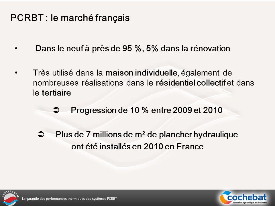 Dans le neuf à près de 95 %, 5% dans la rénovation Très utilisé dans la maison individuelle, également de nombreuses réalisations dans le résidentiel collectif et dans le tertiaire Progression de 10 % entre 2009 et 2010 Plus de 7 millions de m² de plancher hydraulique ont été installés en 2010 en France PCRBT : le marché français