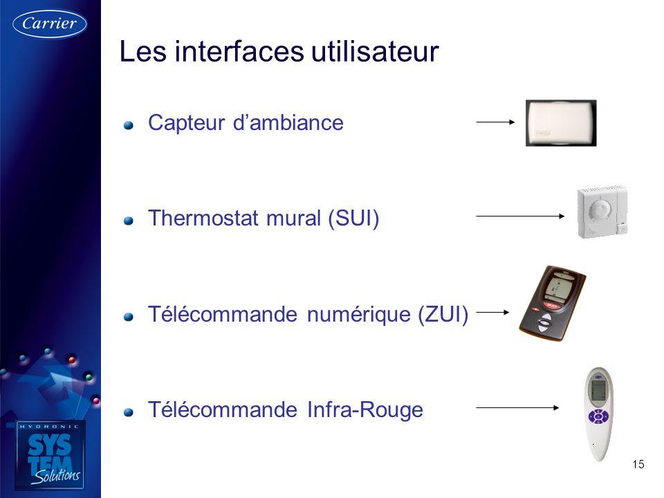15 Capteur dambiance Thermostat mural (SUI) Télécommande numérique (ZUI) Télécommande Infra-Rouge Les interfaces utilisateur