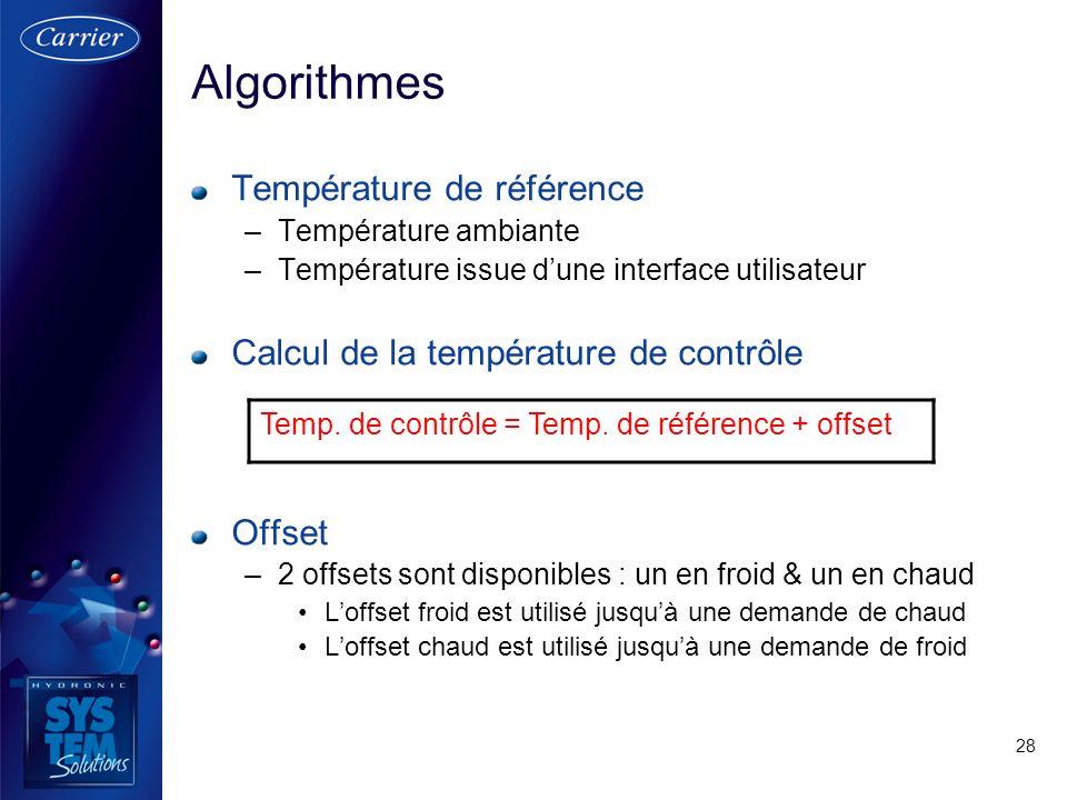 28 Algorithmes Température de référence –Température ambiante –Température issue dune interface utilisateur Calcul de la température de contrôle Offse