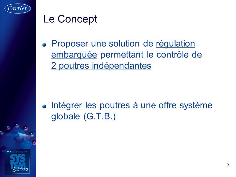 3 Proposer une solution de régulation embarquée permettant le contrôle de 2 poutres indépendantes Intégrer les poutres à une offre système globale (G.