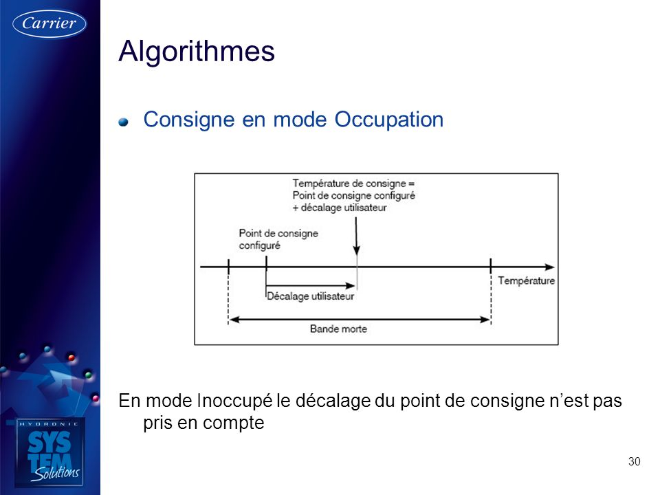 30 Consigne en mode Occupation En mode Inoccupé le décalage du point de consigne nest pas pris en compte Algorithmes