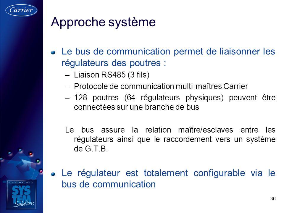 36 Le bus de communication permet de liaisonner les régulateurs des poutres : –Liaison RS485 (3 fils) –Protocole de communication multi-maîtres Carrie
