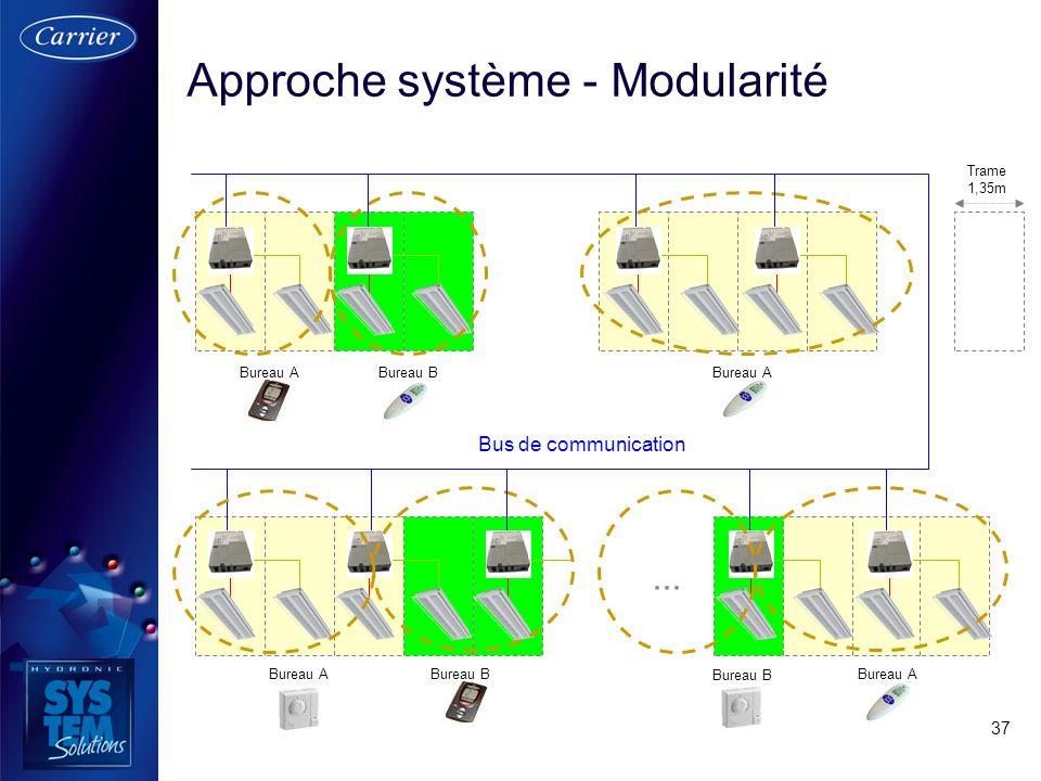 37 Approche système - Modularité Trame 1,35m Bureau ABureau BBureau A Bureau B... Bureau A Bureau B Bus de communication