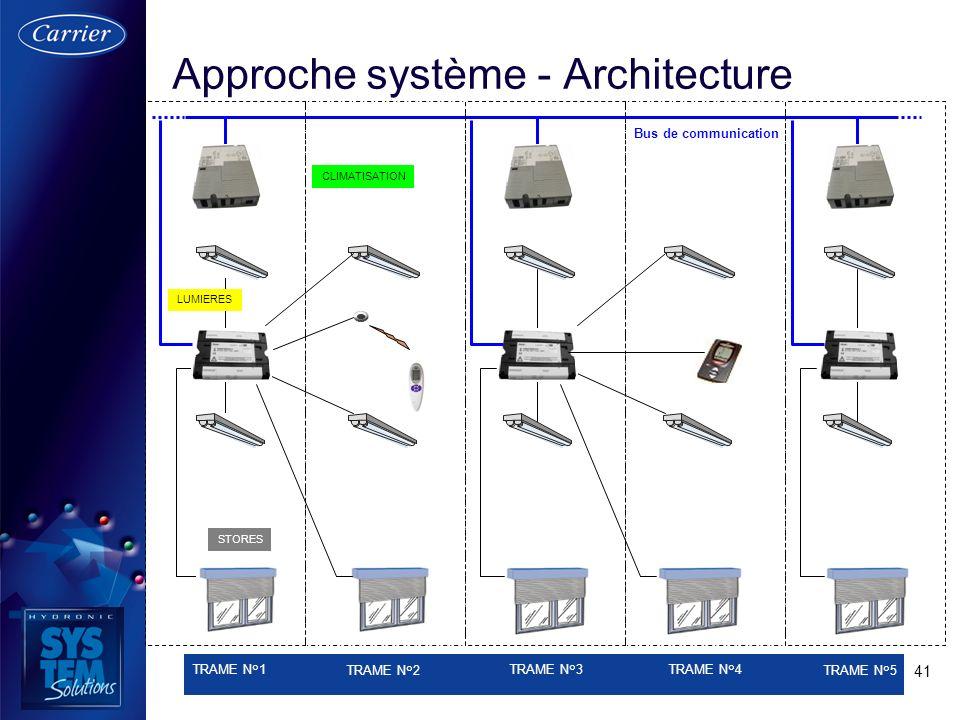 41 Approche système - Architecture STORES TRAME N°1 TRAME N°2 TRAME N°3 TRAME N°4 TRAME N°5 LUMIERES CLIMATISATION Bus de communication