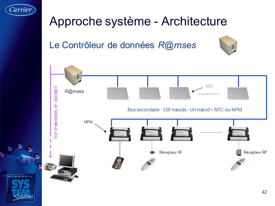 42 Approche système - Architecture Le Contrôleur de données R@mses TCP IP MODBUS IP / BACNET R@mses Bus secondaire : 128 nœuds - Un nœud = NTC ou NPM