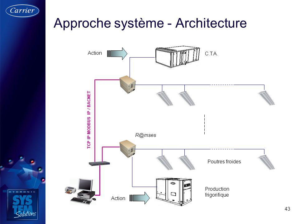 43 Approche système - Architecture TCP IP MODBUS IP / BACNET R@mses C.T.A. Production frigorifique Poutres froides Action