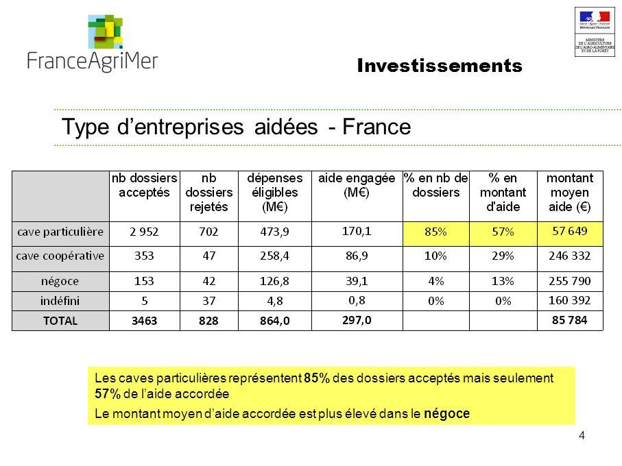 4 Type dentreprises aidées - France Les caves particulières représentent 85% des dossiers acceptés mais seulement 57% de laide accordée Le montant moyen daide accordée est plus élevé dans le négoce Investissements