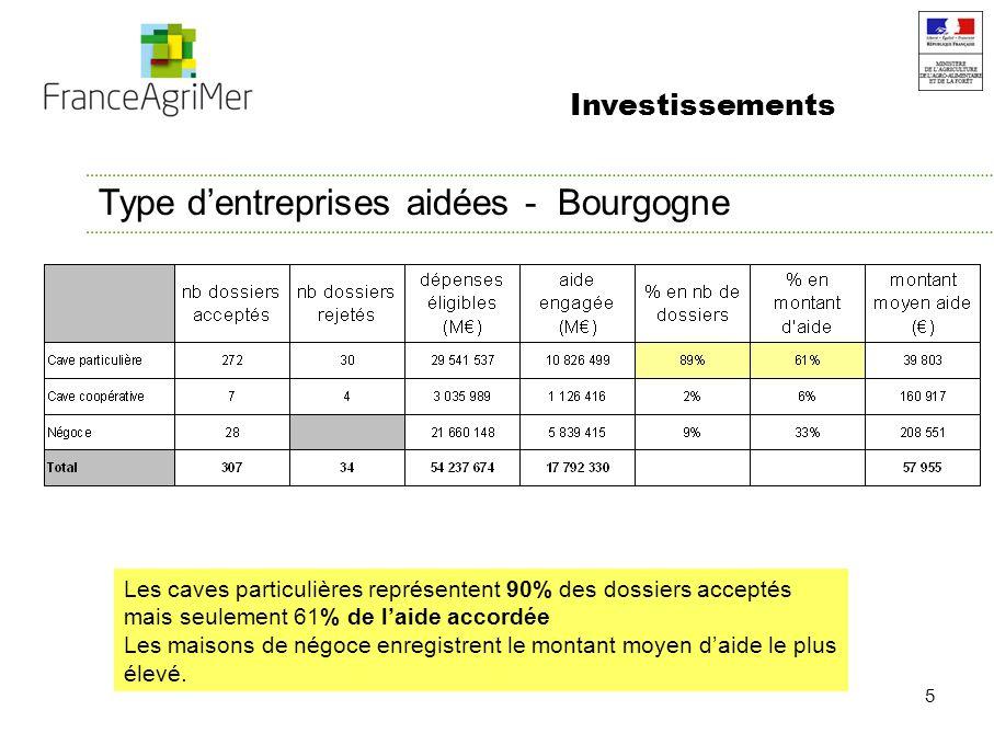 5 Type dentreprises aidées - Bourgogne Investissements Les caves particulières représentent 90% des dossiers acceptés mais seulement 61% de laide accordée Les maisons de négoce enregistrent le montant moyen daide le plus élevé.