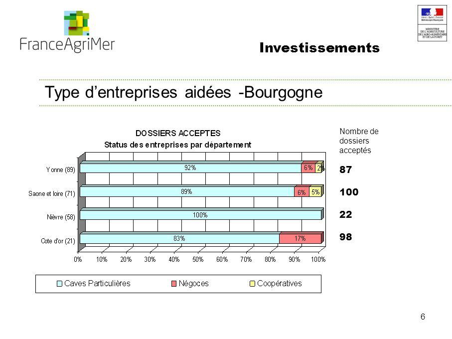 7 Taille de linvestissement – France /Bourgogne Répartition des dossiers acceptés en fonction de la tranche dinvestissement Investissements