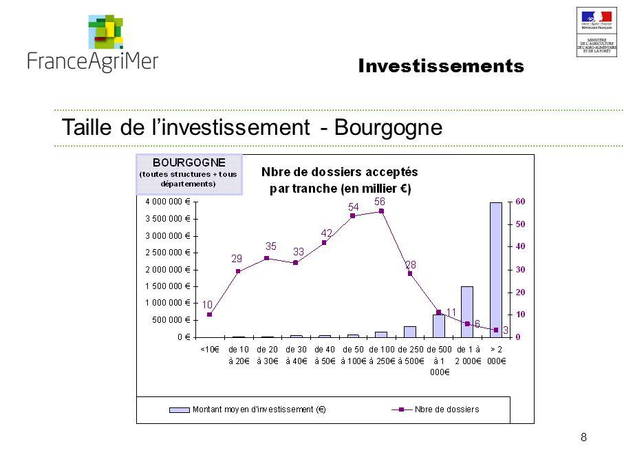 8 Taille de linvestissement - Bourgogne Investissements