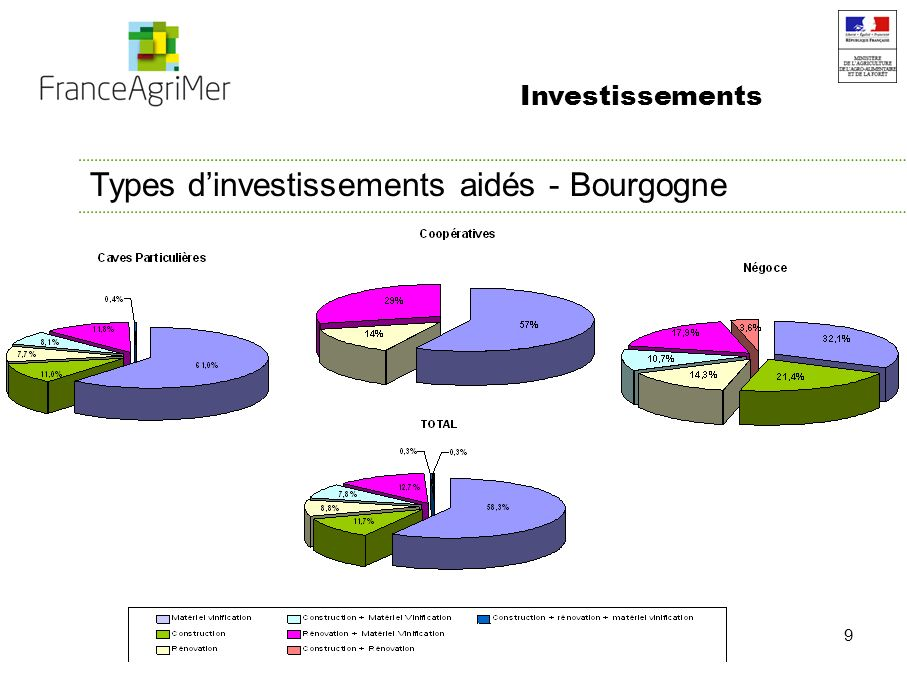 10 Investissements Types dinvestissements aidés – Par département