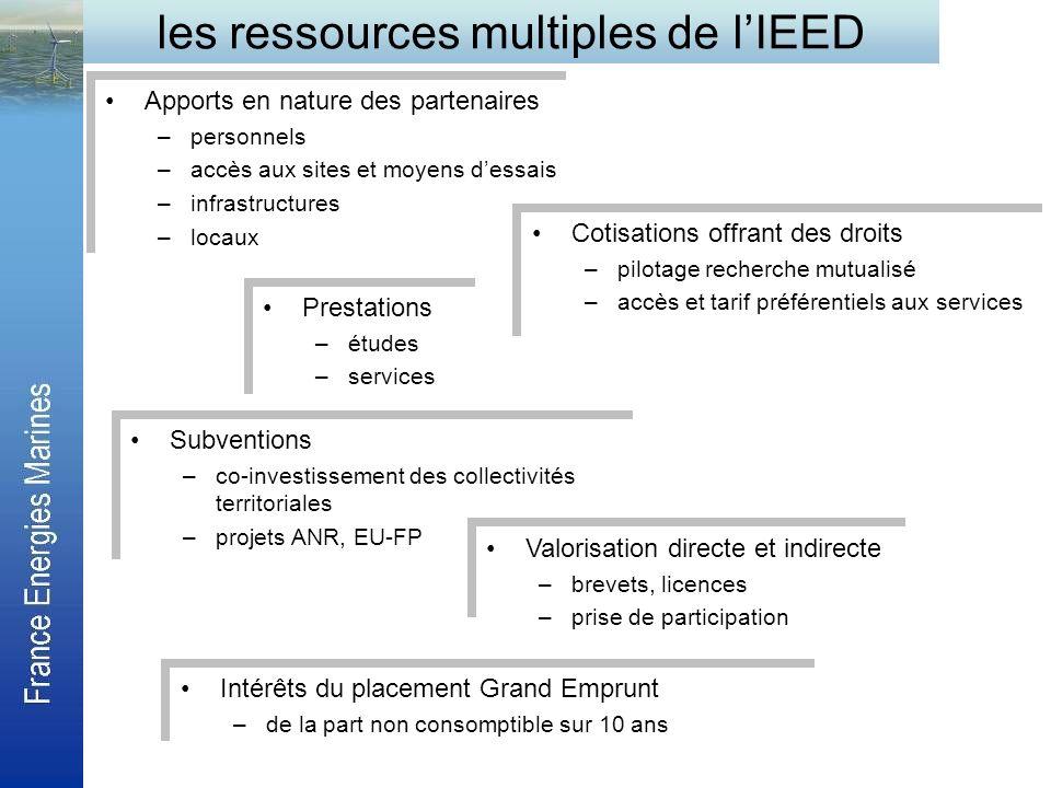 les ressources multiples de lIEED Apports en nature des partenaires –personnels –accès aux sites et moyens dessais –infrastructures –locaux Apports en