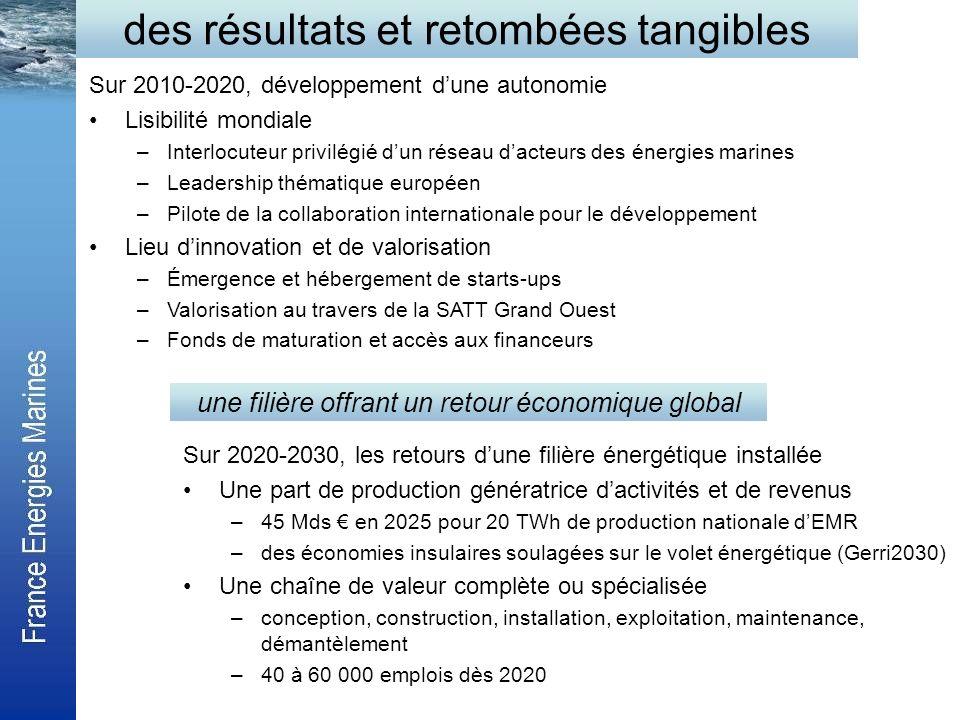 des résultats et retombées tangibles Sur 2010-2020, développement dune autonomie Lisibilité mondiale –Interlocuteur privilégié dun réseau dacteurs des
