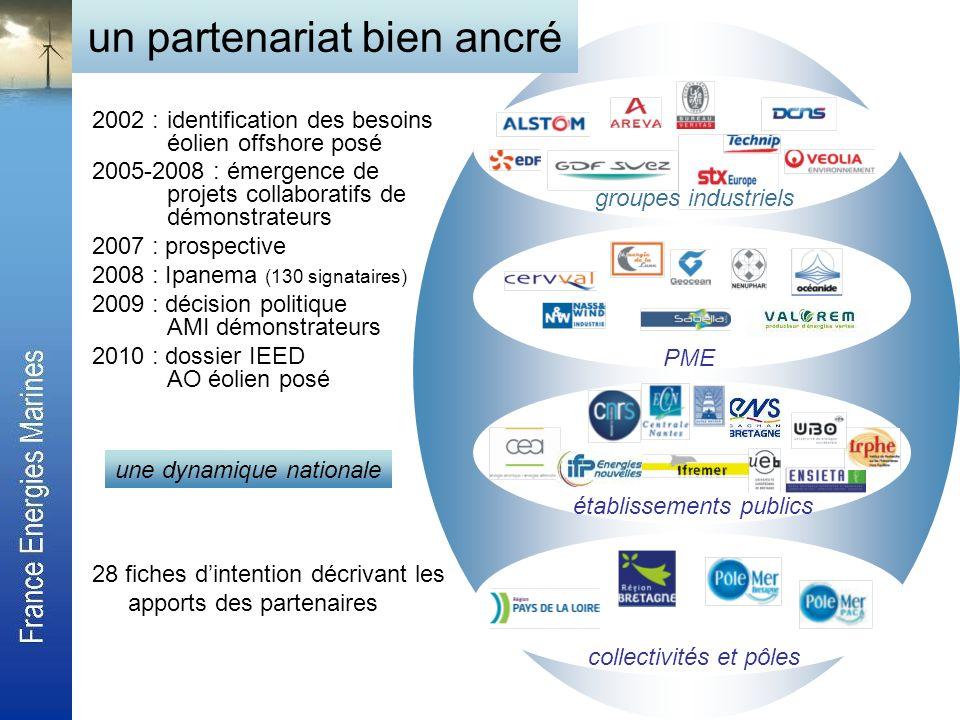 2002 :identification des besoins éolien offshore posé 2005-2008 : émergence de projets collaboratifs de démonstrateurs 2007 : prospective 2008 : Ipane