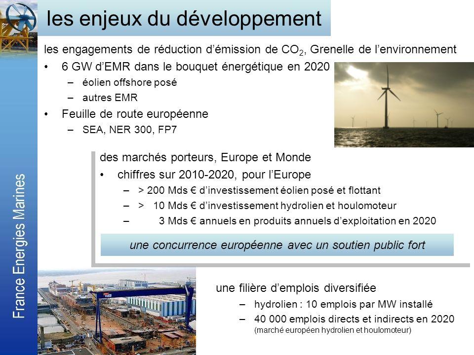 les enjeux du développement les engagements de réduction démission de CO 2, Grenelle de lenvironnement 6 GW dEMR dans le bouquet énergétique en 2020 –