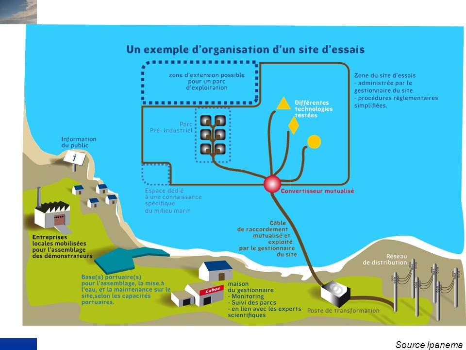 Investissement : ocâble oconvertisseur oraccordement au réseau électrique oraccordement informatique oinstrumentation oinstallation daccueil oadaptati