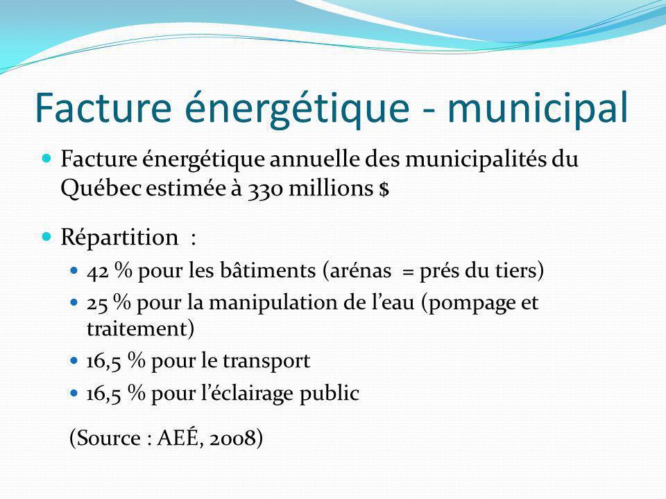 Facture énergétique - municipal Facture énergétique annuelle des municipalités du Québec estimée à 330 millions $ Répartition : 42 % pour les bâtiments (arénas = prés du tiers) 25 % pour la manipulation de leau (pompage et traitement) 16,5 % pour le transport 16,5 % pour léclairage public (Source : AEÉ, 2008)