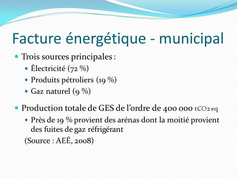 Facture énergétique - municipal Trois sources principales : Électricité (72 %) Produits pétroliers (19 %) Gaz naturel (9 %) Production totale de GES de lordre de 400 000 tCO2 eq Près de 19 % provient des arénas dont la moitié provient des fuites de gaz réfrigérant (Source : AEÉ, 2008)