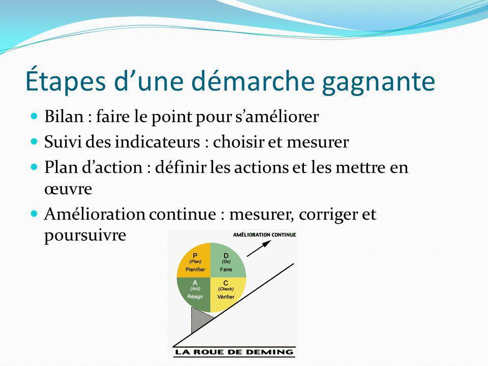 Étapes dune démarche gagnante Bilan : faire le point pour saméliorer Suivi des indicateurs : choisir et mesurer Plan daction : définir les actions et les mettre en œuvre Amélioration continue : mesurer, corriger et poursuivre