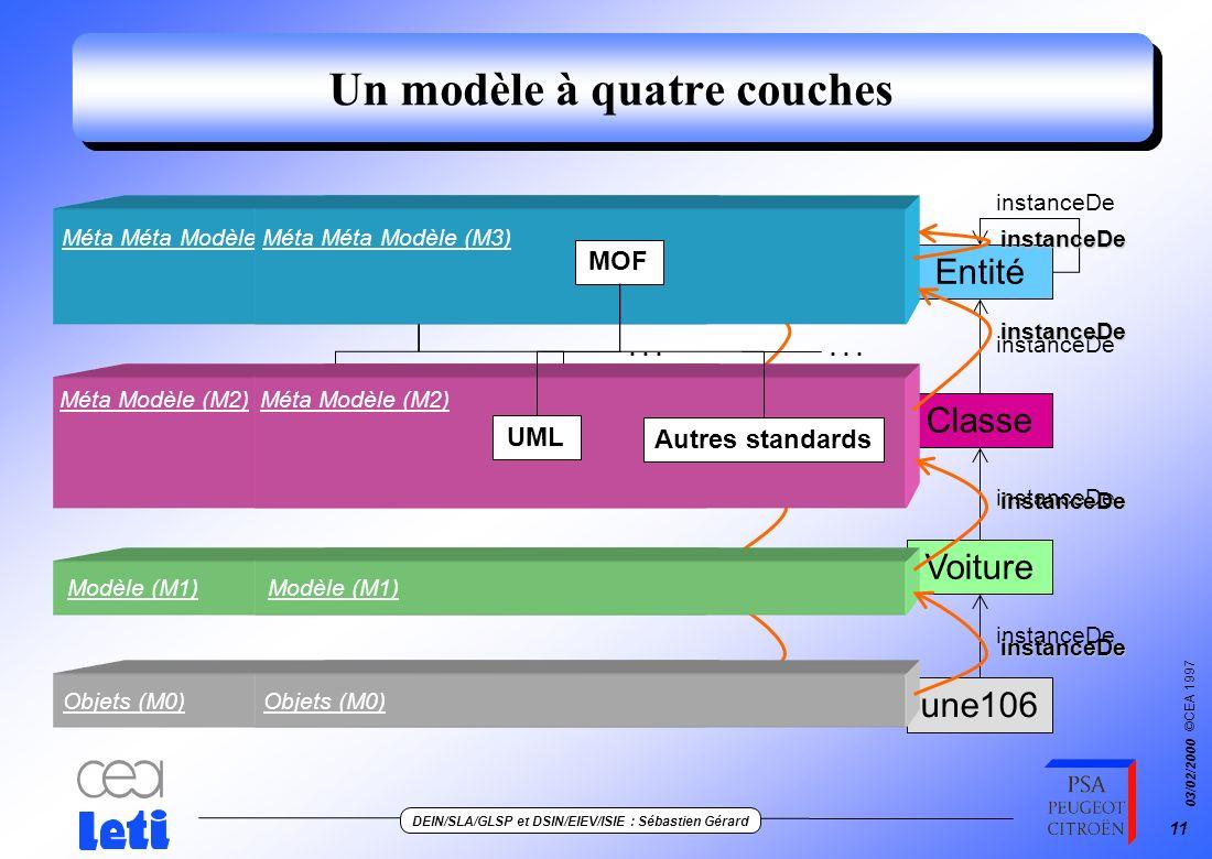 ©CEA 1997 DEIN/SLA/GLSP et DSIN/EIEV/ISIE : Sébastien Gérard 03/02/2000 10 Objectif Un profil peut contenir… les éléments sélectionnés du méta modèle