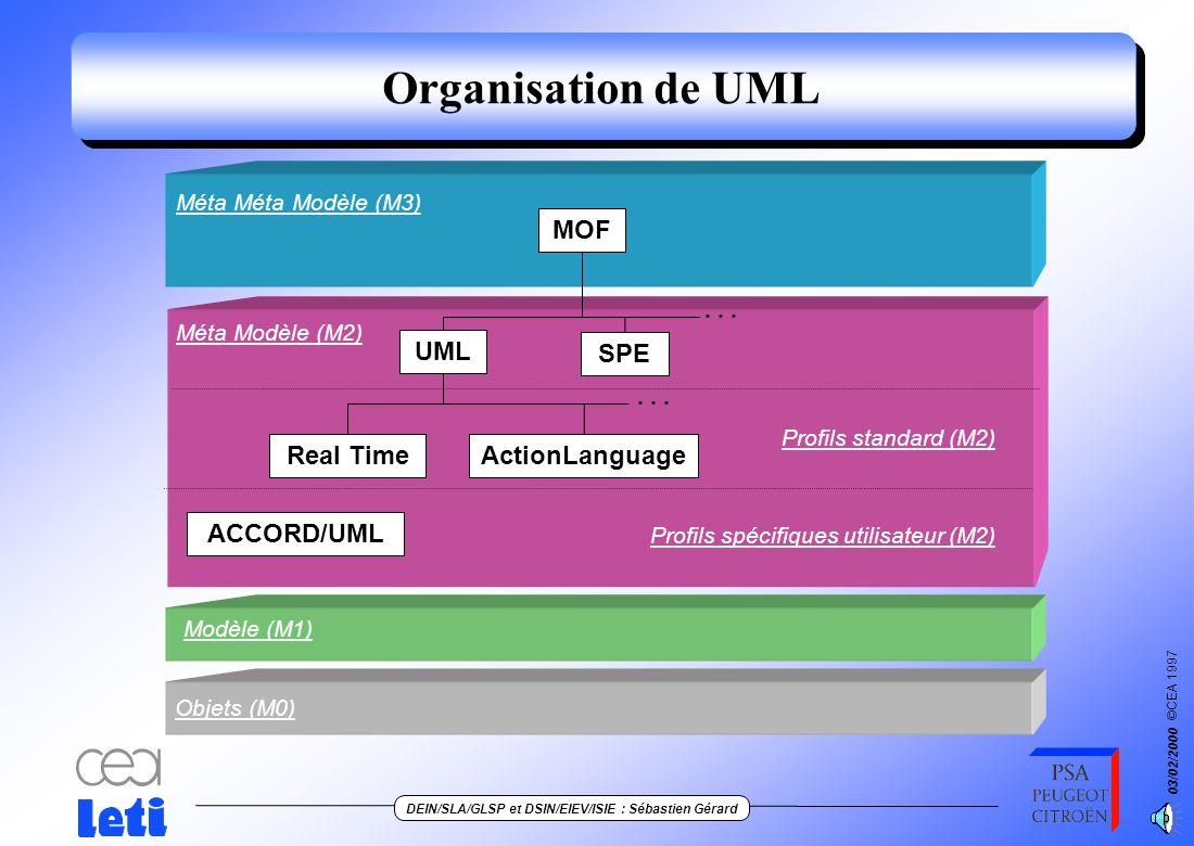 ©CEA 1997 DEIN/SLA/GLSP et DSIN/EIEV/ISIE : Sébastien Gérard 03/02/2000 11 Un modèle à quatre couches Méta Méta Modèle (M3) Modèle (M1) Objets (M0) Mé