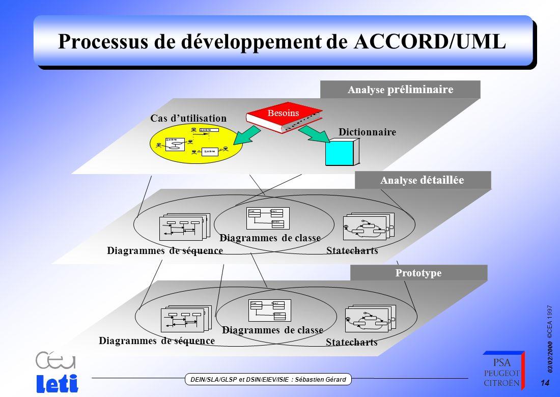 ©CEA 1997 DEIN/SLA/GLSP et DSIN/EIEV/ISIE : Sébastien Gérard 03/02/2000 13 Exemples issus du profil ACCORD/UML Règles de présentation Choix des diagra